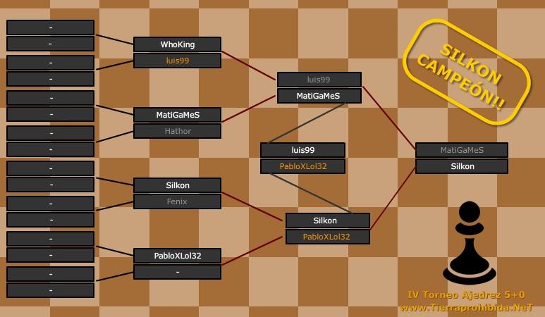 Silkon gana al IV Torneo  de Ajedrez 5+0