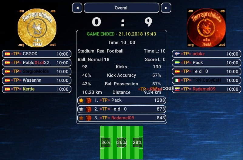 PCK TM gana con goleada 0-9 el V Partidazo Ball3D