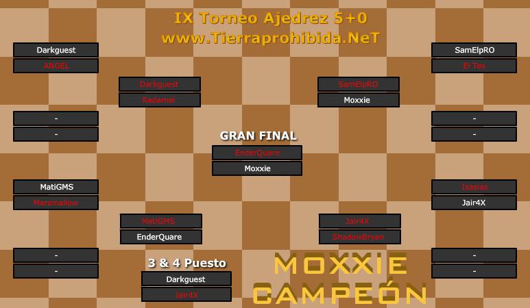 Moxxie gana el IX Torneo Ajedrez Blitz 5+0