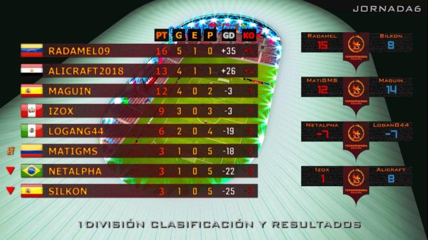 Finalizada la 6ª Jornada Liga 1vs1 Ball3D
